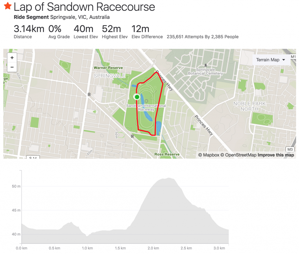 Sandown raceway circuit length