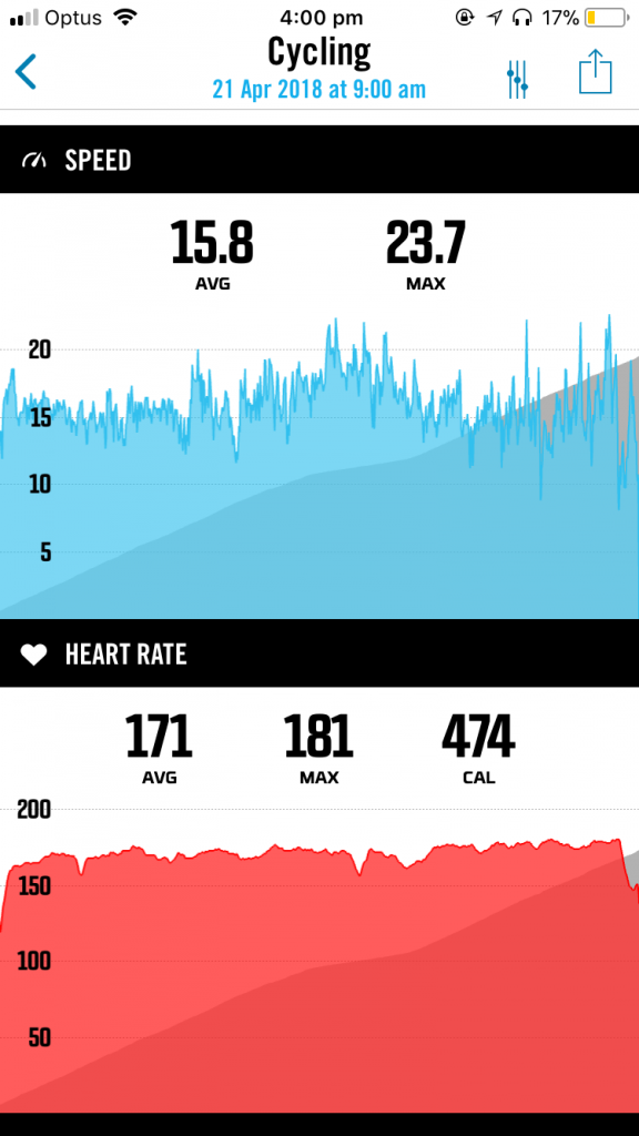 Trent's heart rate and speed