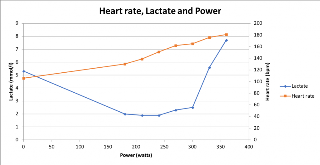 Lactate-threhold