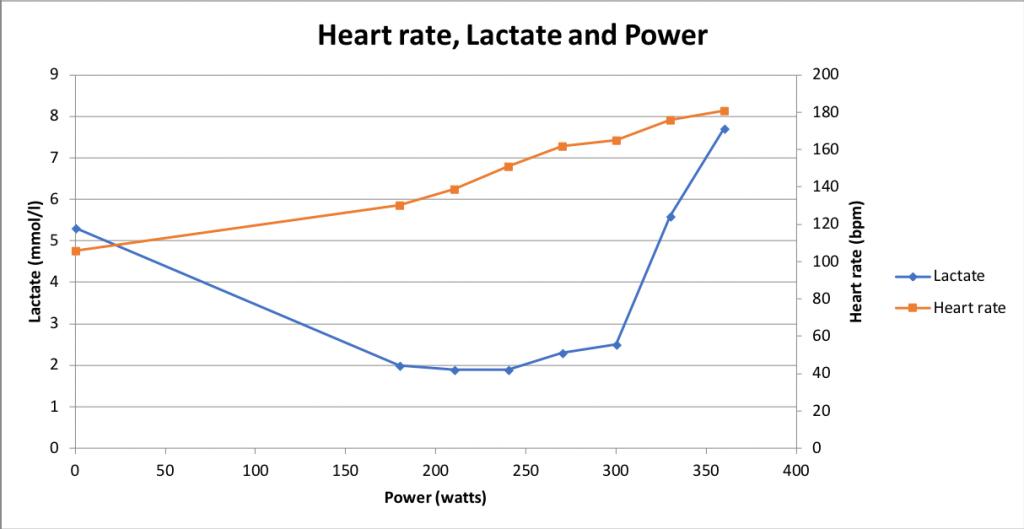 Lactate-threhold