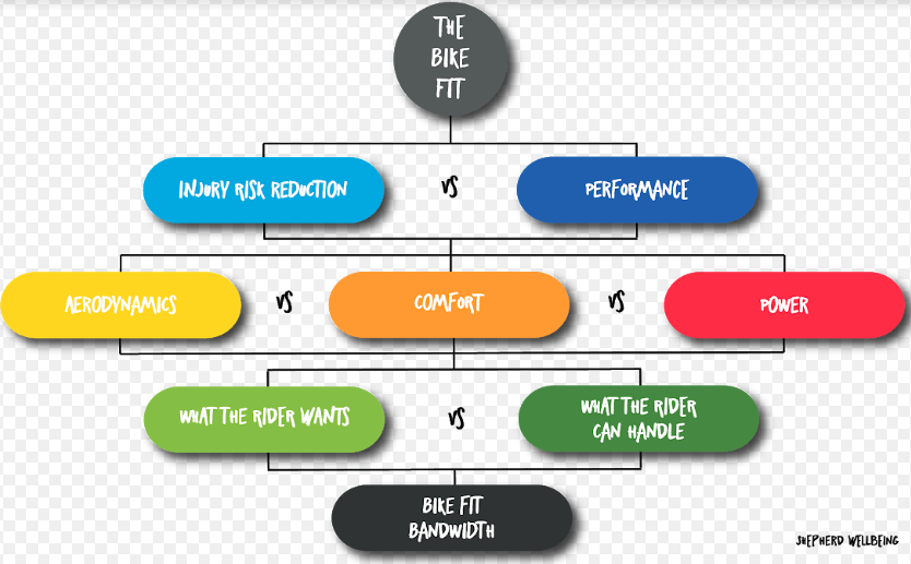 The Bike Fit with Todd - Part One Flowchart